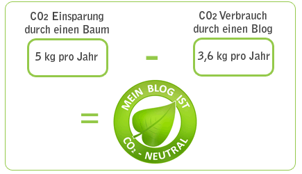 CO2-neutral - Berechnung